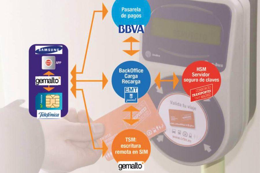 EMT. Tecnología NFC.