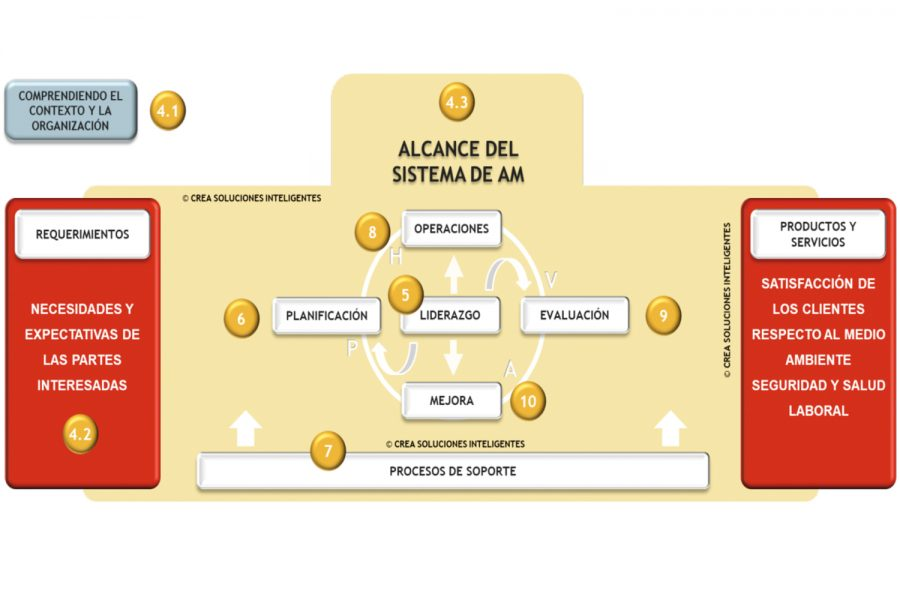 Departamentos de Facility Management.