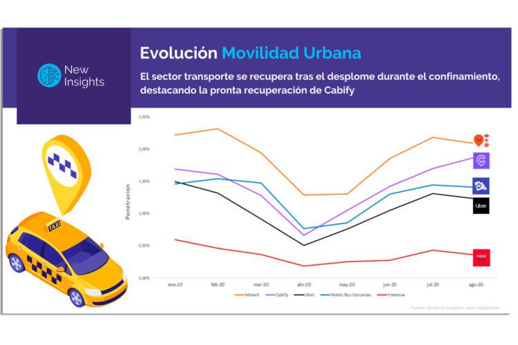 Apps movilidad urbana COVID-19.