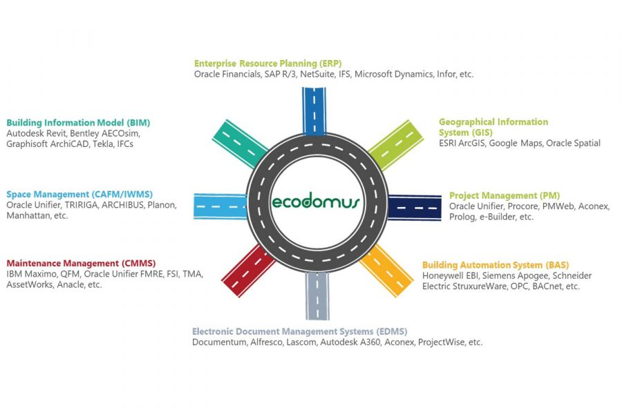 ecodomus_digital_twin MSI