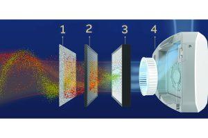 4 etapas de purificacion sin texto fellowes