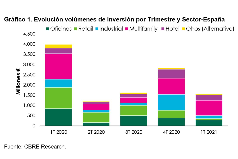 Gráfico inversión inmobiliaria en España